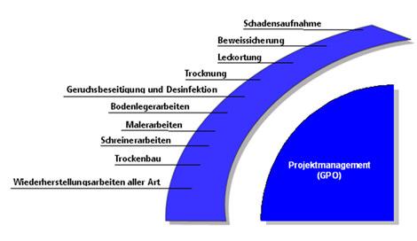 GPO Grafik Wasserschaden