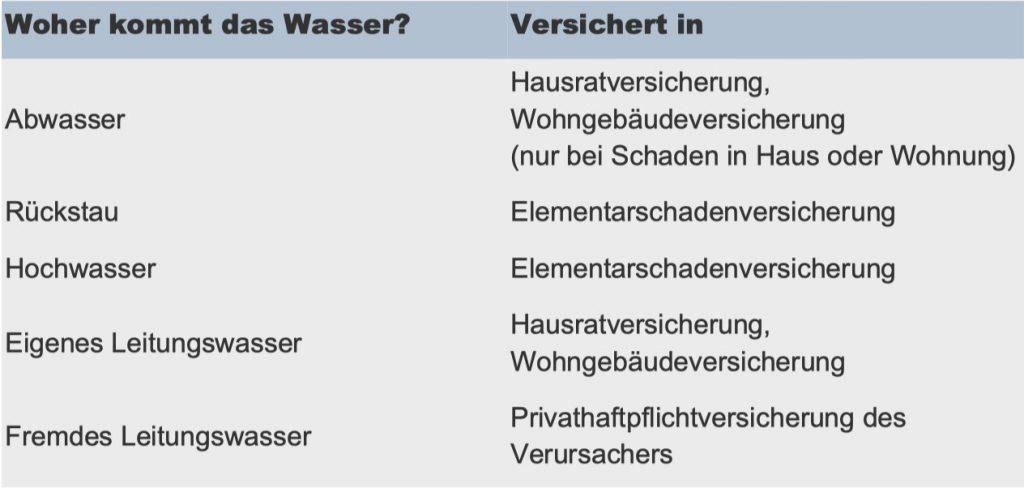 Wasserschadenbeseitigung in Ulm